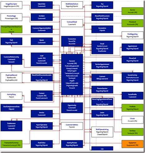 ERD Generator for Dynamics CRM 2011/2013