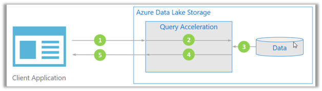 Use query acceleration to retrieve data from Azure Data Lake Storage